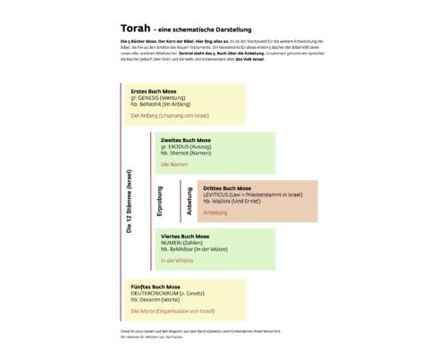 Torah, die Struktur